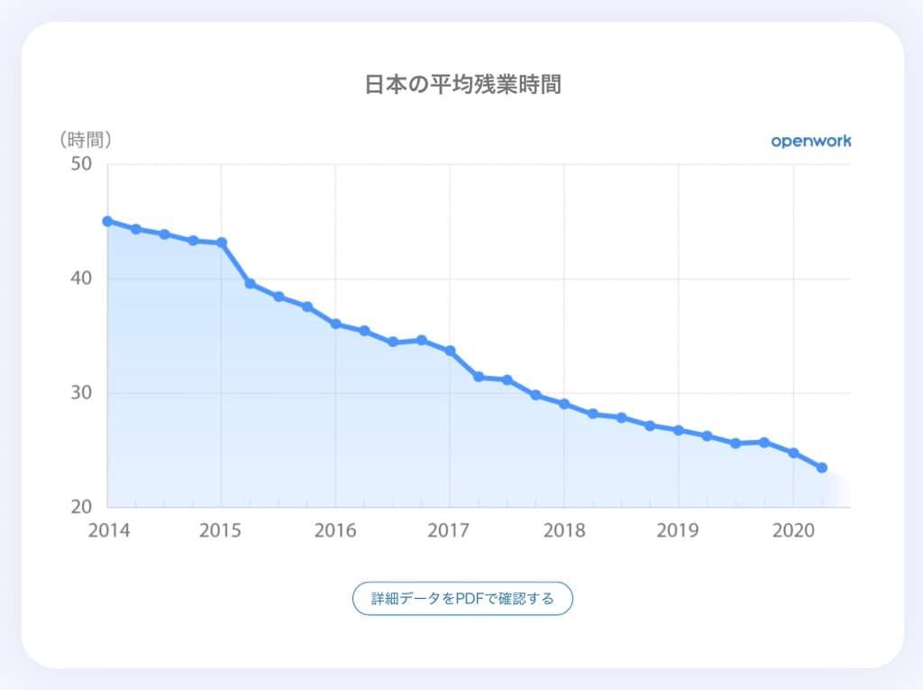 出典:働きがい研究所 by OpenWork 「日本の残業時間 定点観測」