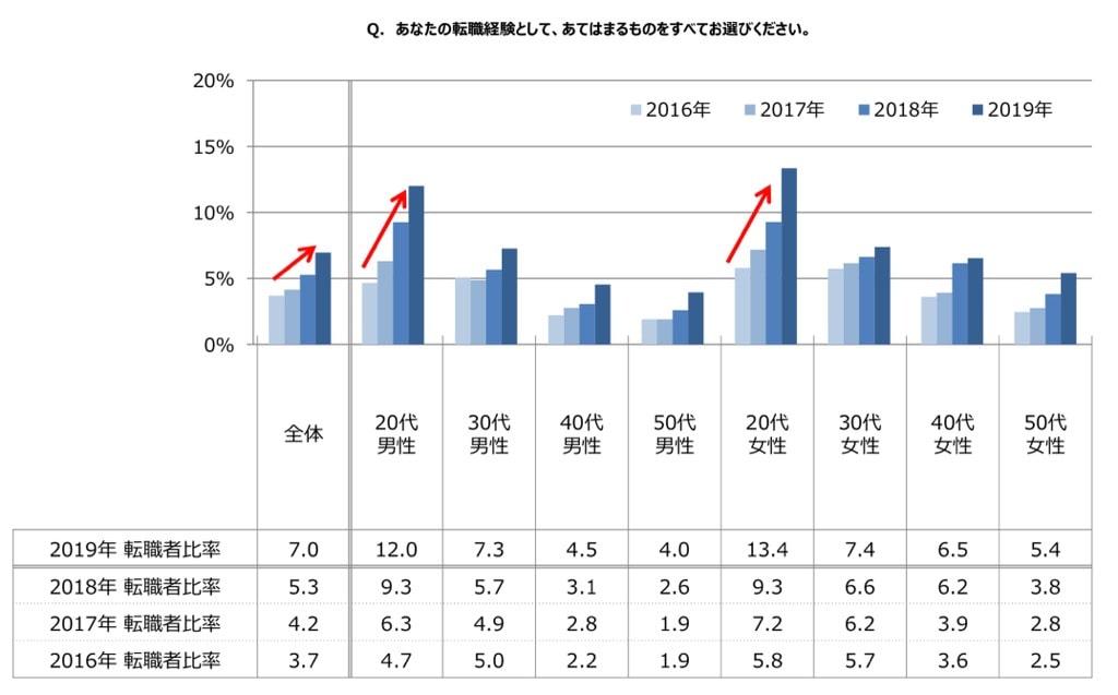 転職者と年収アップ率のグラフ