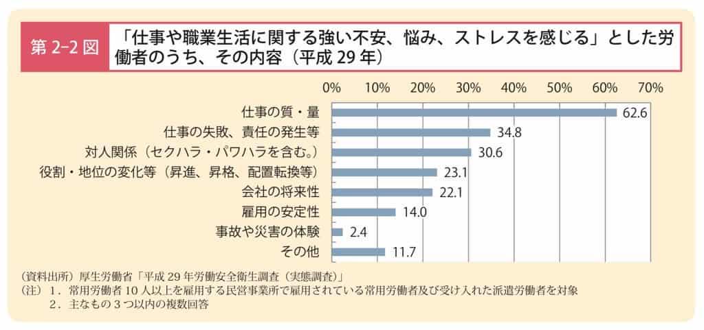 厚生労働省平成29年労働安全衛生調査の労働者の不安・悩み・ストレスに関するアンケート結果