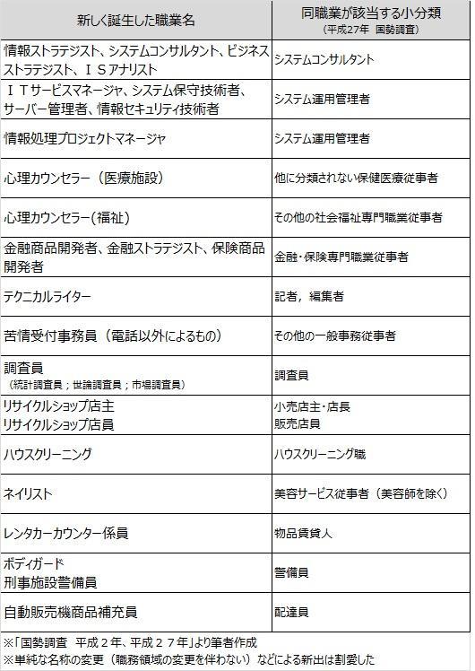 平成の30年間で「新たに生まれた25の仕事」一蘭