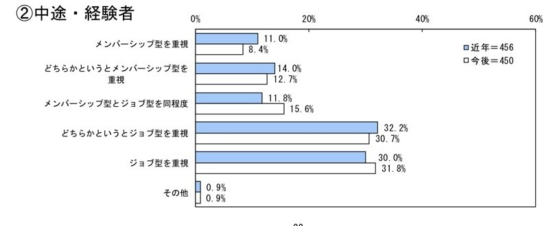 経団連「人事・労務に関するトップ・マネジメント調査結果(2019年)」
