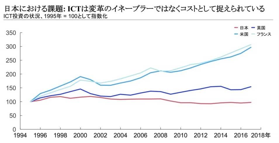 過去25年間の国別ICT投資の状況