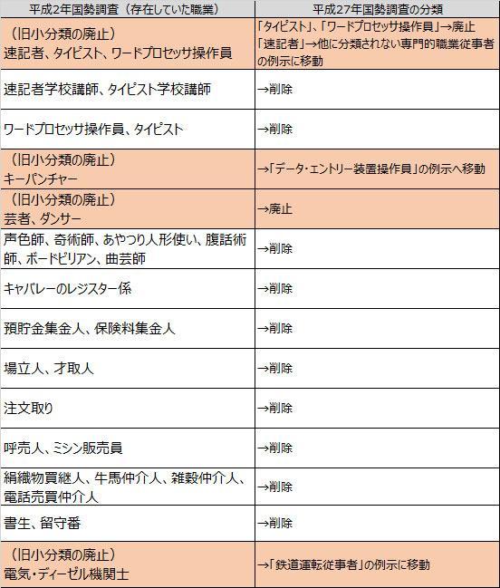 平成の30年間で「消えた24の仕事」一覧