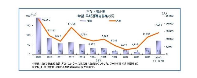 上場企業の希望・早期退職募集状況グラフ